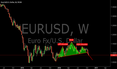EURUSD: EURUSD:Where Will the EURUSD Go Next?