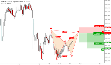 GBPJPY: Gbp-Jpy SELL Signal