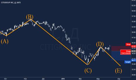C: Citigroup: низкие процентные ставки бьют по банковскому сектору