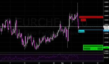 EURCHF: Bearish Big Shadow Trade