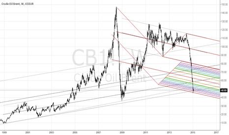 CB1!: LONG, MY MONEY, MY RISK