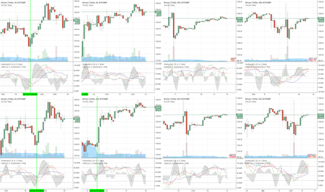 BTCUSD: The 4 lower TF's on the left side indicate potential upside...