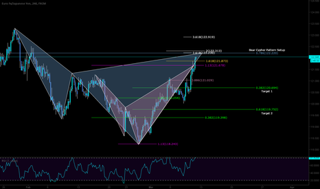 EURJPY: Short on the bear Cypher with confluences at extremes