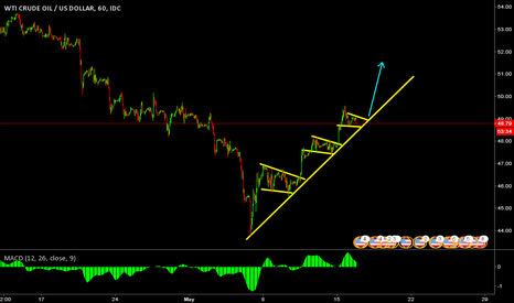 USDWTI: LONG US CRUDE OIL AFTER BREAKOUT! TO THE TOP
