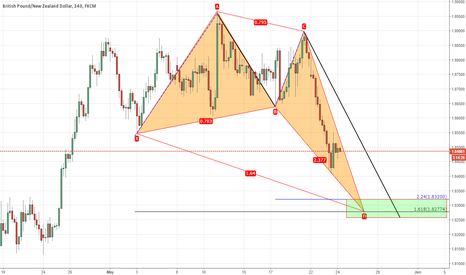 GBPNZD: Potential Deep Crab