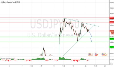USDJPY: short term sell