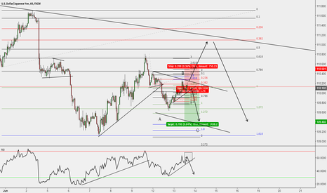 USDJPY: USDJPY looking for more downside cotinuation