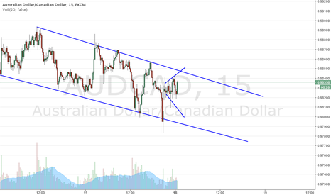 AUDCAD: Wedge Within a Bearish channell
