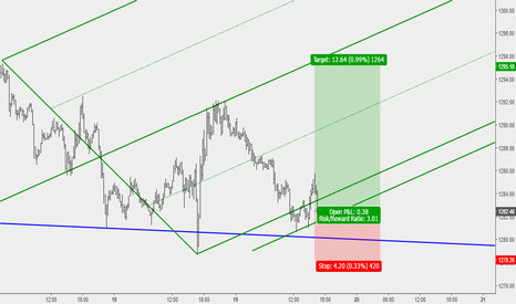 XAUUSD: Gold Short term buy opportunity