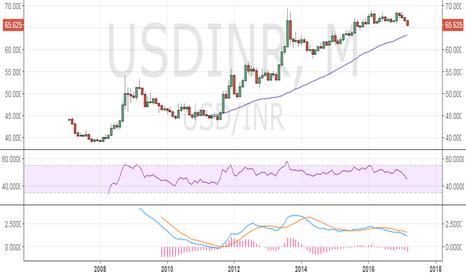 USDINR: USDINR could test 63.33 on dovish Fed