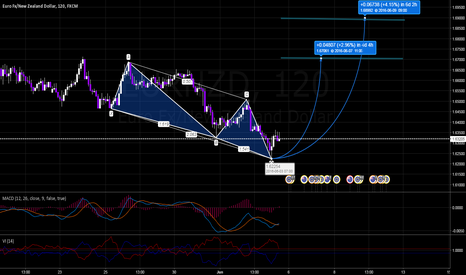 EURNZD: EURNZD Bullish 3 Drives Pattern