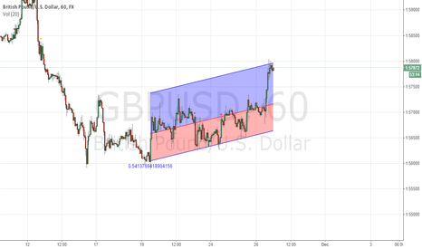 GBPUSD: Channel