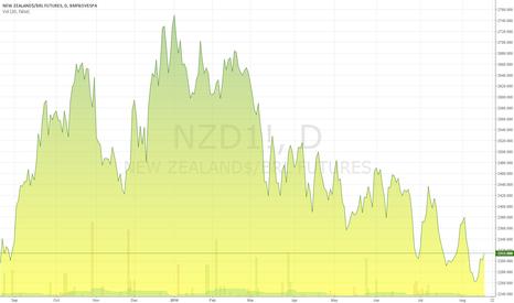 NZD1!: New Zealands / Real Brazil