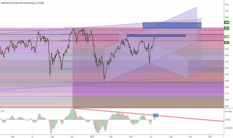 NAS100: NASDAQ 100 F