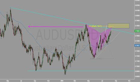 AUDUSD: AUD close to resistance point