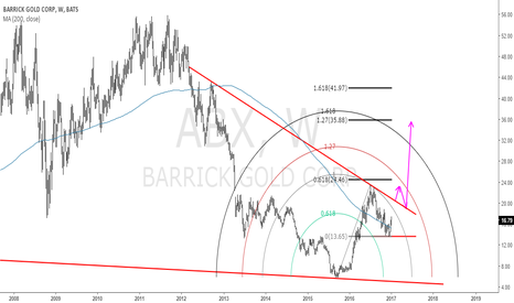 ABX: ABX: Barrick Gold Corp: Not yet fizzled out!