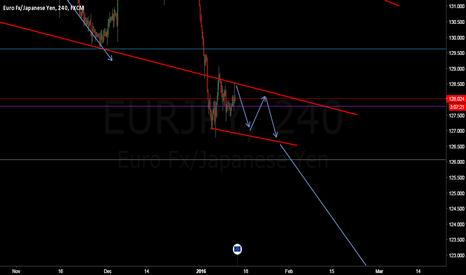 EURJPY: Good short opportunity