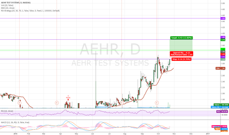 AEHR: $AEHR Bullish continuation