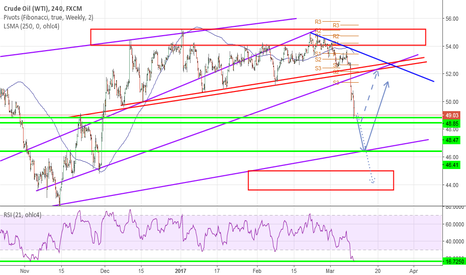 USOIL: Oil - Prepare your longs!