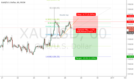 XAUUSD: Gold short potential