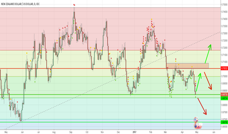 NZDUSD: NZD/USD Chart Possible Long Or Short