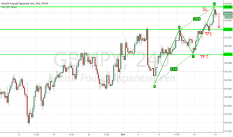 GBPJPY: GBP/JPY potential ABCD pattern
