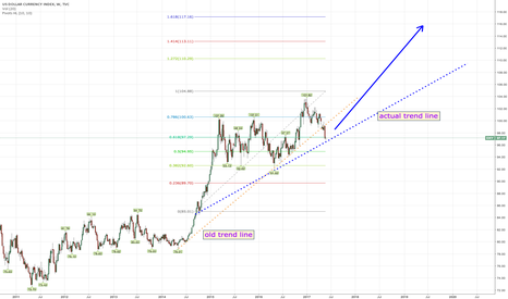 DXY: DXY update long