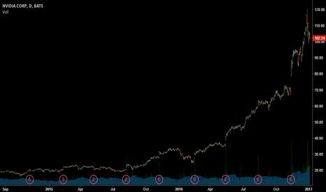 NVDA: NVDA is a bubble