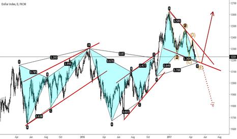 USDOLLAR: Power of harmonic & Geometry trading