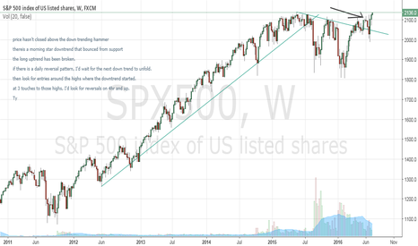 SPX500: selling ceiling forming *possibly*