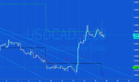USDCAD: USD/CAD Long