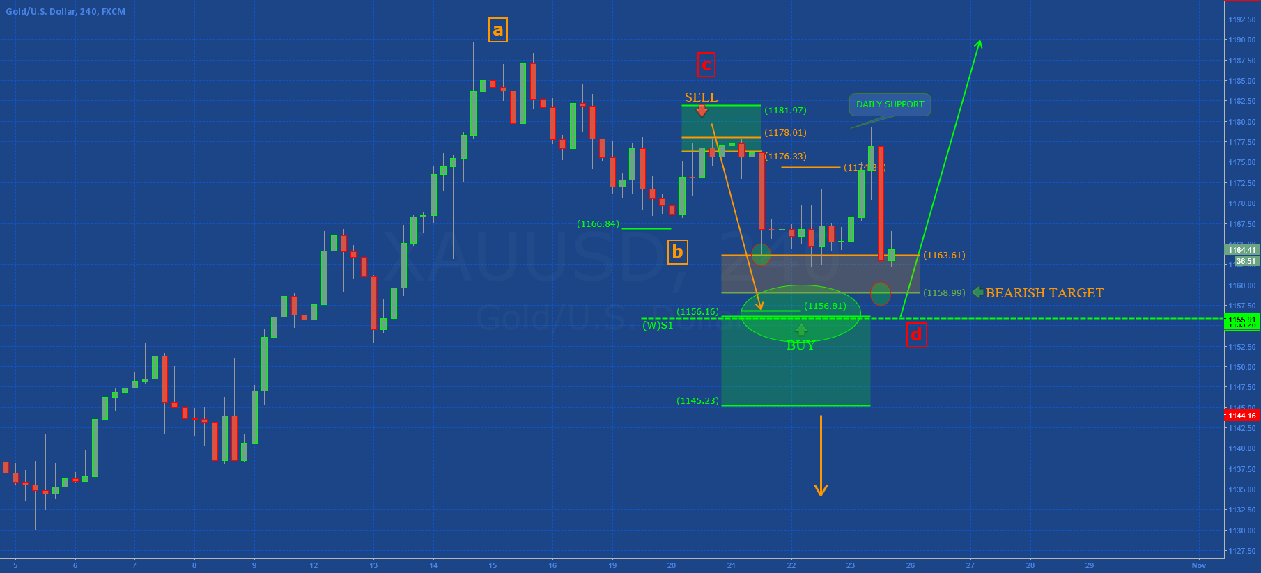 GOLD: Consolidation (TP complete)