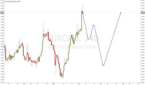 EURCAD: EUR.CAD