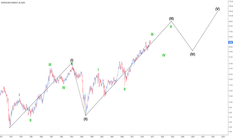 ES: Supercycle Count