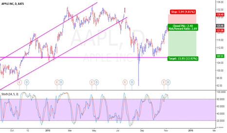 AAPL: Shorted