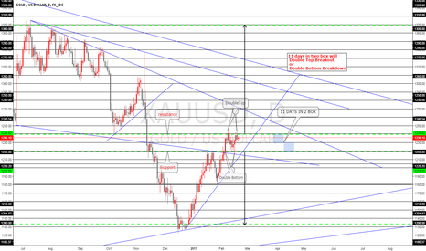 XAUUSD: XAUUSD 11 days in two box will Double Top  or Double Bottom