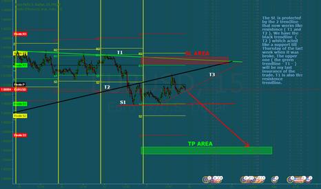 EURUSD: EUR/USD broke a 30 min trendline. Opening a Short trade