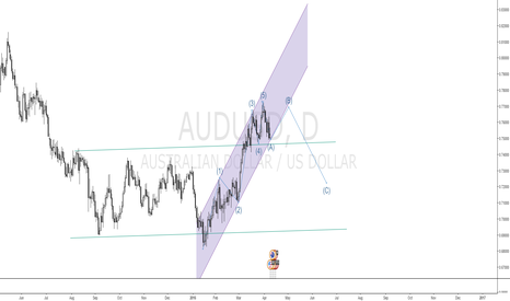 AUDUSD: a long idea