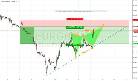 EURGBP: EUR/GBP short Butterfly