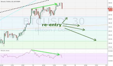BTCUSD: Possible temporary downward movement