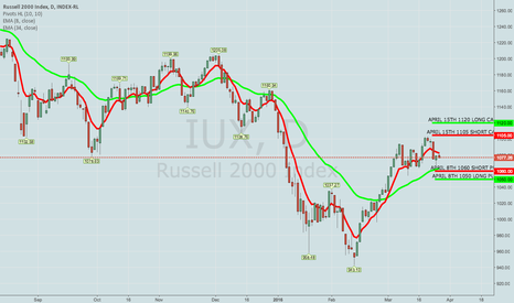 IUX: BOUGHT TO CLOSE RUT/IUX APRIL 8TH 1050/1060 SHORT PUT VERTICAL