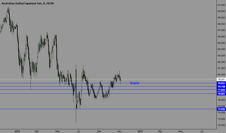 AUDJPY: AUDJPY still got more room to the downside!