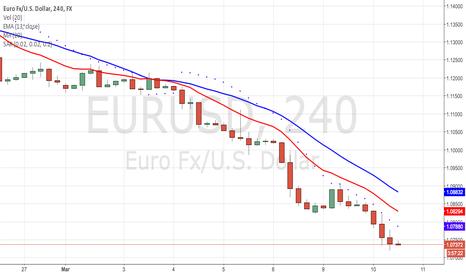 EURUSD: SWAG SHORT ON EURUSD