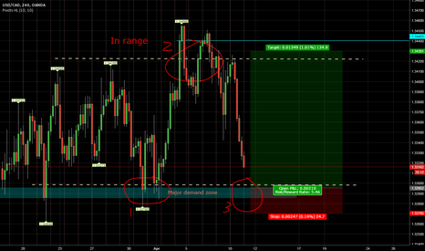 USDCAD: Possible buy from bottom of the range in demand zone