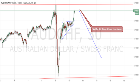 AUDCHF: Aud/Chf Sell Idea