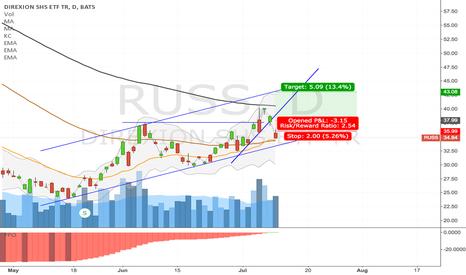 RUSS: RUSS 7/9 target $43