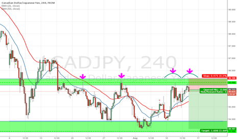 CADJPY: Price can fall again CADJPY