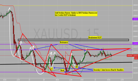 XAUUSD: Is Gold making a Necklace pattern $nugt $jnug $jdst