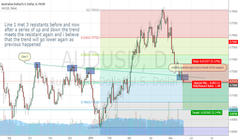 AUDUSD: SIMPLE IS EVERYTHING - AUDUSD Short Opportunity