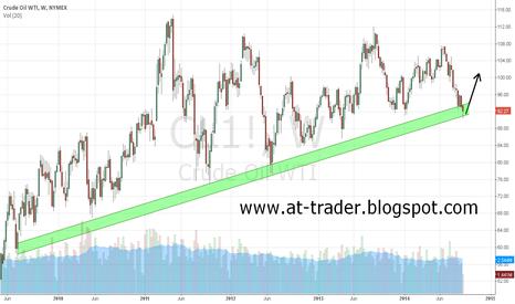 CL1!: Crude Oil, W